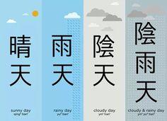 Ching2Tian1 Fine)  Yu3Tian1 (Rainy)    Yin1Tian1 ( Cloudy) Yin1Yu3Tian1                (Cloudy and Rainy)