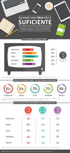 Infográfico: como as pessoas interagem no Facebook enquanto veem TV