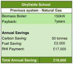 Ghyllside School Kendal: Barden Energy