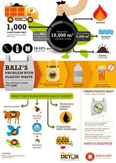 Brand new infographic on plastic waste in Bali.
