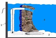 Creating sand waterfall by Alon Shem tov Aquarium Sand, Discus Aquarium, Aquarium Driftwood, Aquarium Kit, Aquarium Design, Aquarium Fish Tank, Fish Tank Design, Aquarium Decorations, Paludarium
