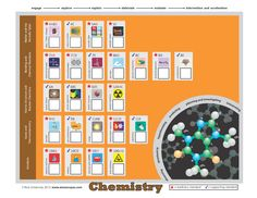 Chemistry TEKS Tracker Chart