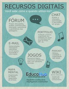recursos digitais na educação