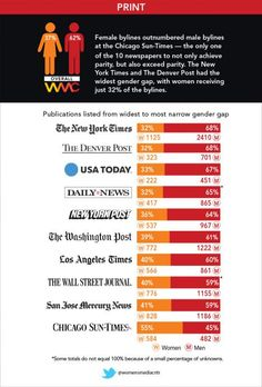 Who Makes Our National News Media? Mostly Dudes. | Bitch Media