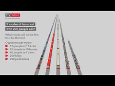 5 modes of transport with 200 people each – FLOW of people | TRAFFIC-INSIDE