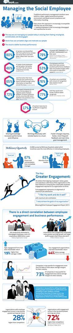 Work.com and Salesforce.com