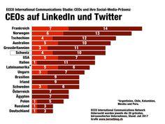 Die CEOs der weltweit grössten Unternehmen sind auf Twitter und LinkedIn kaum vertreten. Das zeigt eine neue Studie des PR-Netzwerks ECCO International Com