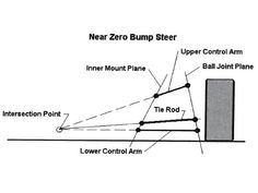 Learn more about what Bump Steer is, explaining the basics of the process and get into advanced concepts about how it works from the staff at Hot Rod. Homemade Go Kart, Suspension Design, Control Arm, Bump, Hot Rods, It Works, Kit Cars, Toyota
