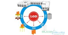 #Levelofdevelopment is an industry standard that defines entire information in development of the construction projects in #BIM. #Siliconinfo has expertise of delivering #BIMLevelOfDevelopment for different levels. Our Engineers adopt internationally accepted standard for #LOD. #LodBIM #LodinBIM #LodforBIM #LevelsofDevelopmentDefinition #BIMLodlevels #BIMLodDefinition #LevelofDevelopmentinBIM #BIMDetaillevels #levelofDetailBIM #BIMLOD100 #BIMLOD200 #BIMLOD300 #BIMLOD400 #BIMLOD500 Building Information Modeling, Engineers, Definitions, The 100, Adoption, Construction, Words, Projects, Foster Care Adoption