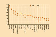 Wealth Inequality 1.9 Chart 2 - Gini coefficients of income inequality, mid-1980s and 2011 in selected OECD countries- This chart shows change in Gini coefficients between 1985 (horizontal trait) and 2011 (arrow going up for most countries). Countries on the left have highest Gini in 2011 (Mexico and Turkey); countries on the right the lowest (Denmark and Norway).