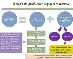 El modo de producción según el Marxismo