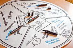 World Café Material, Kommunikationslotsen Distributor: www.neuland.com