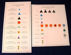 Grammar Chart, Basic Grammar, Grammar And Punctuation, Teaching Grammar, Montessori Elementary, Montessori Education, Montessori Materials, Materials Science, Upper Elementary