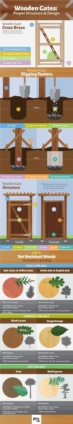 Designing wooden gates: proper structural elements and how to build your very own gate to last.