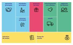 Ferramenta para Modelo de Negócios Canvas, hoje no cotidiano é muito importante você planejar a criação de seu negócios, ver desde clientes, produtos, custos, parcerias e atividades operacionais, planejar nunca é demais. Business Canvas, E Commerce, Bar Chart, Startups, Study, Number, Ideas, Business Plan Sample, Service Design