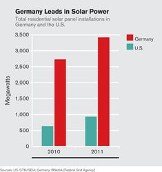 Why Solar Panel Installation Is Three Times Costlier In The U S Than In Germany Solar Panel Installation Residential Solar Panels Solar Cost