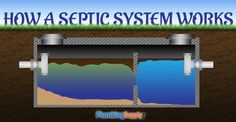 How a Septic System Works #Survival #Preppers