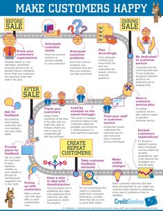 Infographic: How to Make Customers Happy © CreditDonkey