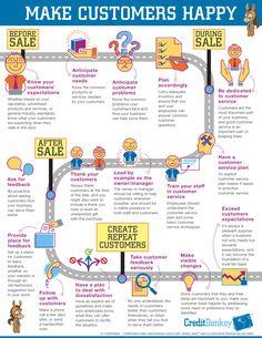 Infographic: How to Make Customers Happy © CreditDonkey
