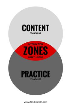 Official blog for the ZONES Math guided math framework, from our experiences in the classroom