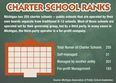 michigan charter schools   ... Michigan charter schools, results no better than other public schools