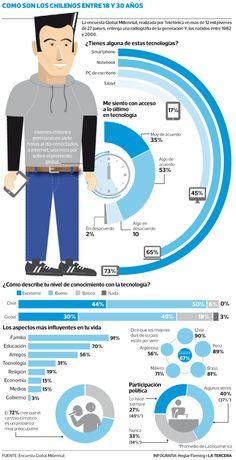Estudio dice que jóvenes chilenos, los más tecnológicos y optimistas de Latinoamérica. Usan internet siete horas al día, creen en su futuro y valoran la familia como influencia en su vida.