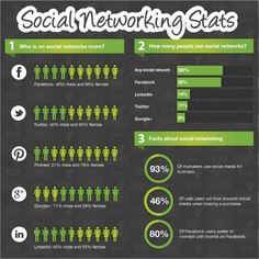 Social Networking Stats