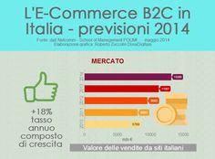 Ecommerce B2C in Italia: previsioni 2014 http://www.digital-coach.it/2014/blog/e-commerce-blog/ecommerce-b2c-in-italia-previsioni-2014/#