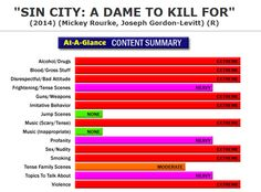 New Full Content Parental Review:  Sin City:  A Dame to Kill For (http://www.screenit.com/movies/2014/sin_city_a_dame_to_kill_for.html) Crime Drama: The lives of various corrupt and desperate people intertwine in a seedy town. #movies #families #parenting #SinCity2
