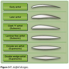 Airfoil Designs - Pilot's Handbook of Aeronautical Knowledge - Chapter 3