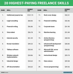The 20 Highest-Paying Jobs You Can Do From Home
