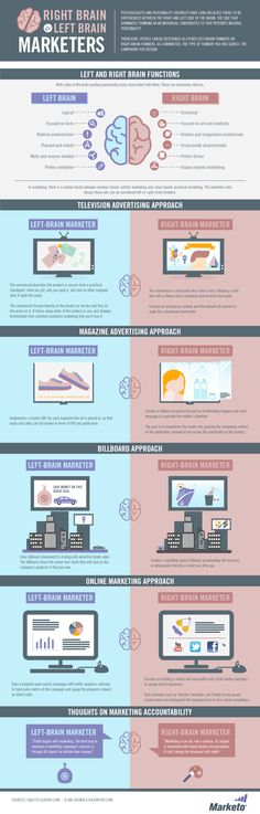 By JESSICA ANN published JUNE 21, 2015 Building Your Audience / Content Marketing Strategy / Social Media How to Translate Audience Data to Improve Your Content Marketing Strategy The Right Brain vs. Left Brain of Marketers Infographic by Marketo