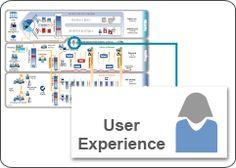 UX « Scaled Agile Framework Lean Enterprise, User Experience
