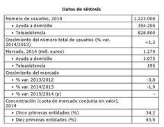 El sector de los servicios asistenciales a domicilio en España genera una facturación anual de 1.270 millones de euros, e integra alrededor de 900 empresas, siendo el 35% de la cuota de mercado par...