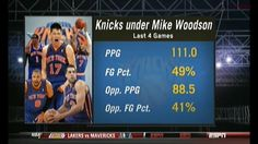 Knicks are killing it under interim coach Mike Woodson.