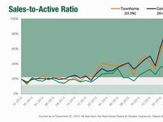 Vancouver Real Estate, Line Chart, Blog, Map, Blogging, Cards, Maps