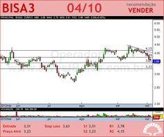 BROOKFIELD - BISA3 - 04/10/2012 #BISA3 #analises #bovespa