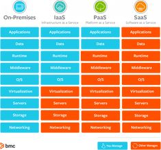SaaS vs PaaS vs IaaS: What's The Difference and How To Choose – BMC Blogs Types Of Cloud Computing, Cloud Computing Providers, Cloud Computing Technology, Aws Lambda, Machine Learning Tools, Platform As A Service, Virtual Private Server, Cloud Infrastructure, Competitor Analysis