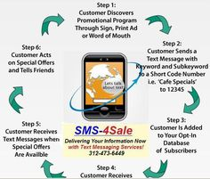 Carib Mobile Web Design is a mobile marketing platform that provides businesses an easy, instant and extremely affordable way to reach customers. Short Messages, Text Messages, Send Text Message, Mobile Web Design, Word Of Mouth, Mobile Marketing, Print Ads, Social Networks, How To Make Money