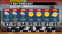 We had a few pesky isolated light showers or sprinkles around with cloud skies thanks to a weak disturbance.  Find out how your Monday is shaping up and the rest of the week ahead on this evening's Neoweather Forecast Discussion.- Dave.  http://neoweather.com/Textforecast/2014/07/06/7714-storm-chances-on-the-rise-possible-severe-cincinnati/