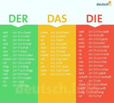 Der Das Die (The) in masculine, femine, and neutral. German for beginners. Der Das Die (The) in masculine, femine, and neutral. German for beginners. Study German, German English, Learn German, Learn French, German Language Learning, Language Study, Language Lessons, Learn A New Language, Language Quotes