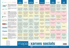 Mapa xarxes socials