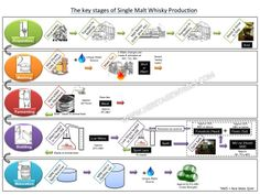 How Whisky is made diagram