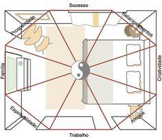 Como usar o ba-guá no quarto: para mapear as energias da casa, os chineses c...