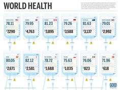 World Health Infographic   (http://awesome.good.is/transparency/web/0910/world-health/flat.html)
