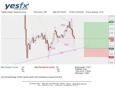 Forex - YESFX Global : Bullish cypher pattern with completion at support ...