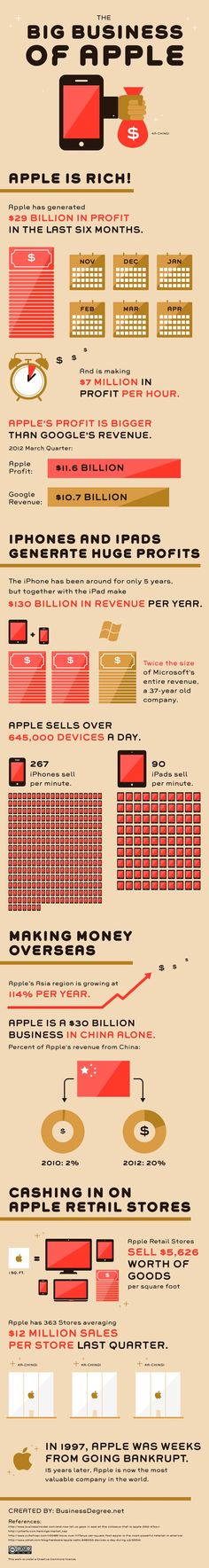 The big business of Apple