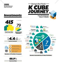 K-Cube Ventures: How this VC became a startup's best friend