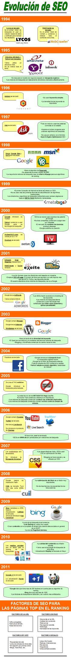 Evolución de #SEO #Infografía #infographic