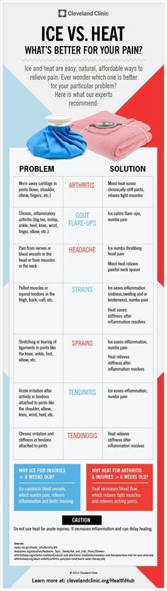 Never know which one - ice or heat? Here's a great overview of when to use what.